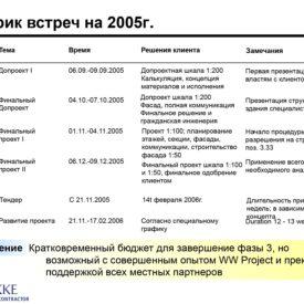 Семинары: 23-28 августа 2005 г., 07.09.2005 г., г. Алматы.